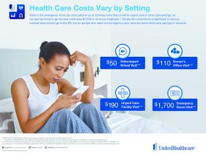 How to Save Time and Money by Knowing  Where to Go for Medical Care