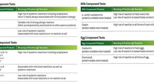 Food Allergies:Whole-Food and Component Testing