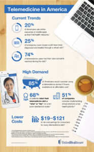 Four Tips to Help Make the Most of Telemedicine