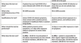 Types of COVID-19 Testing